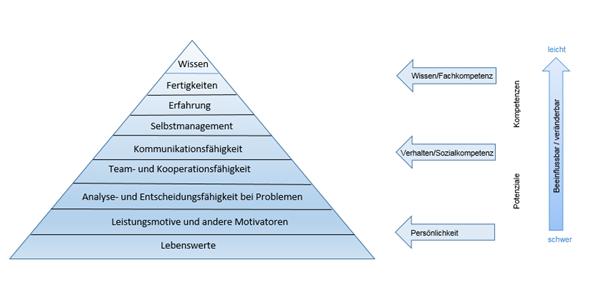 Potentiale und Kompetenzen - Pyramide