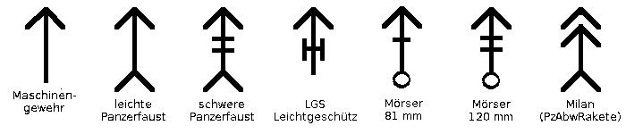 Die verwendeten Symbole in den Gliederungen