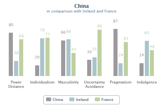 Hofstede comparison of germany and china