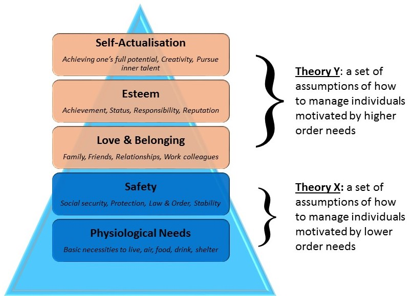 mcgregors theory x and y essay Sample essay the x and y theory was proposed by douglas mcgregor and there are two theories attached to it the theory x states that employees of an organization don't like to work and they will avoid it.