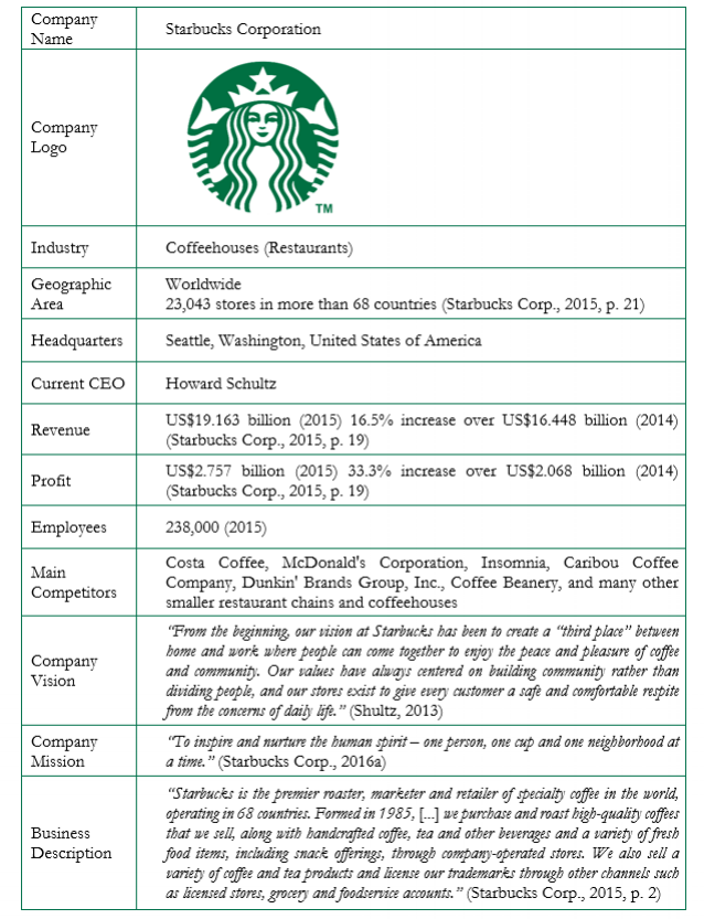 situational analysis of starbucks Case study: starbucks 1 1 strategic marketing planning of starbucks coffee® a case study angelito estrada christian angeles presented by.