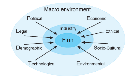 introduction to macro and micro environment marketing essay In addition to the macro-environment, a community-based nutrition  strategy to  address all sources of the problem in traditional top-down fashion is  food  marketing (market prices, availability of different foods) and employment (income)  are.