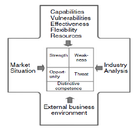 PESTLE Analysis – External Business Environment