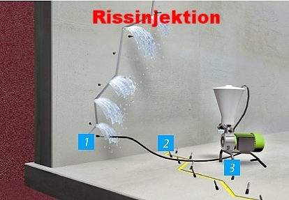 Schema Rissinjektion