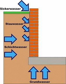 Skizze über das Eindringen von Wasser in die Kellerwand
