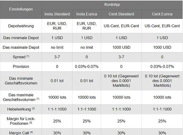 Instaforex Konten Konto Kontotypen Kontomodelle