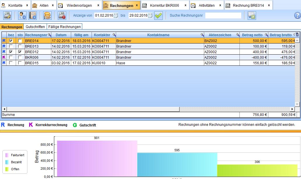 Übersicht über Rechnungen, Korrekturrechnungen, Gutschriften und fällige Rechnungen. Darunter grafische Darstellung der Rechnungen.
