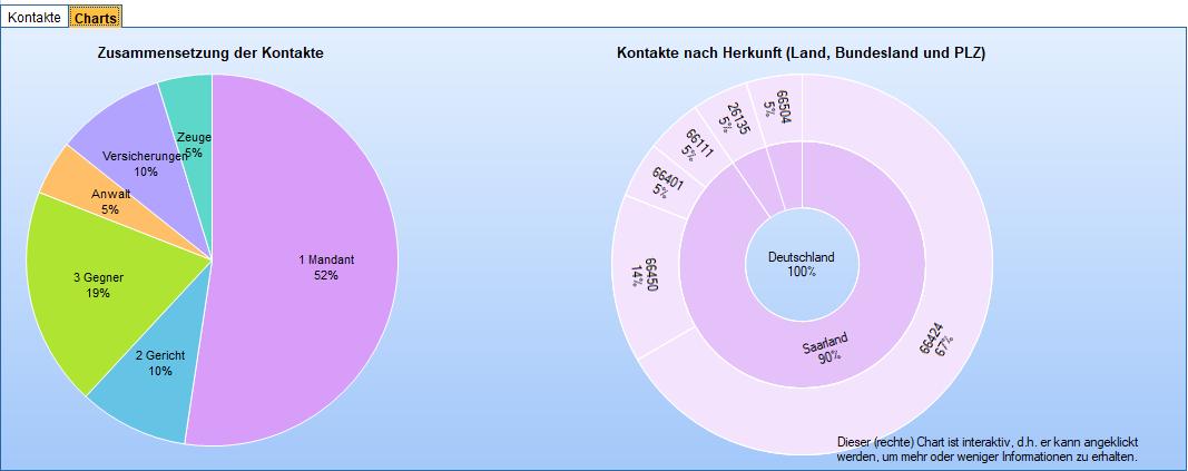 Grafische Darstellungen der Zusammensetzung der Kontakte und deren Herkunft.