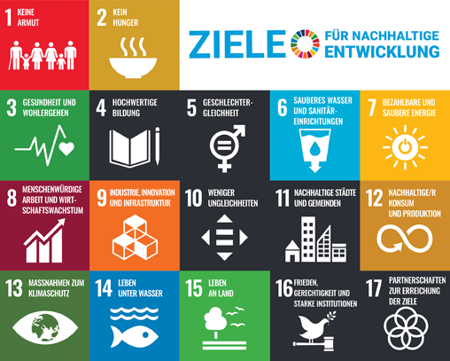 Die 17 Ziele der Vereinten Nationen