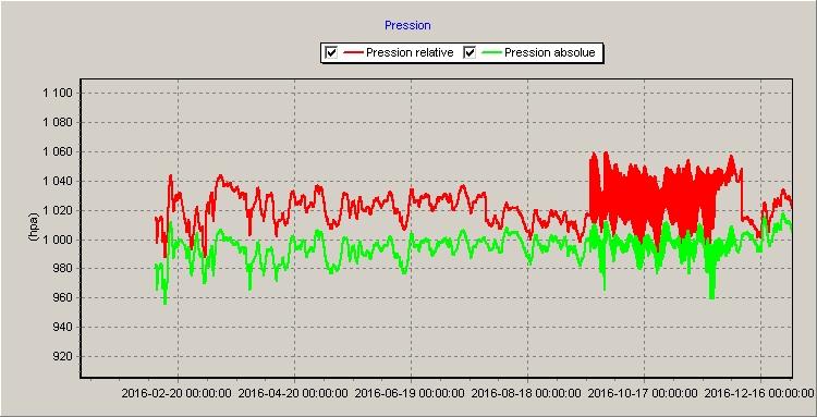 Pressions Atmosphériques