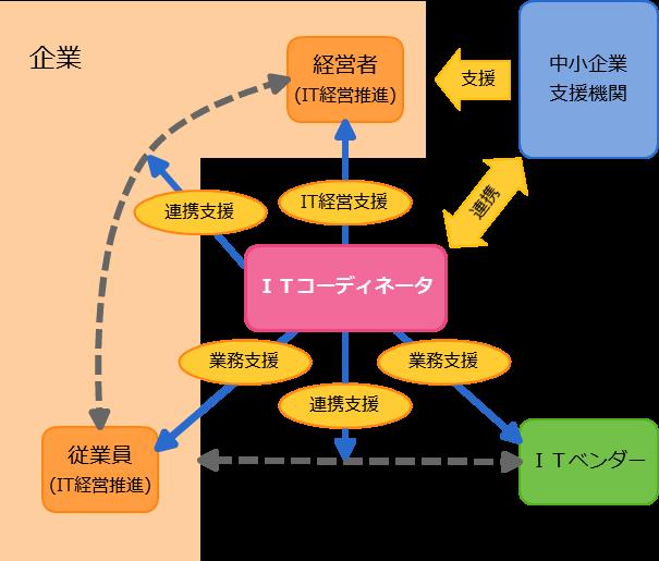 ITコーディネータの役割