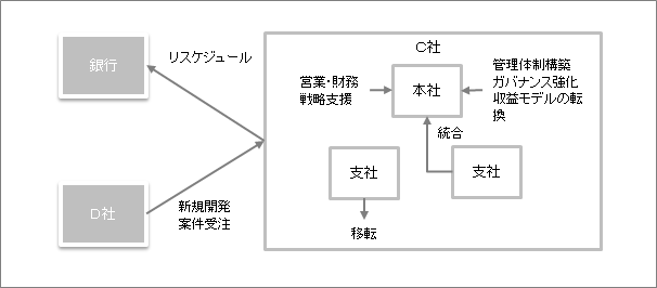 IT関連業Cスキーム図