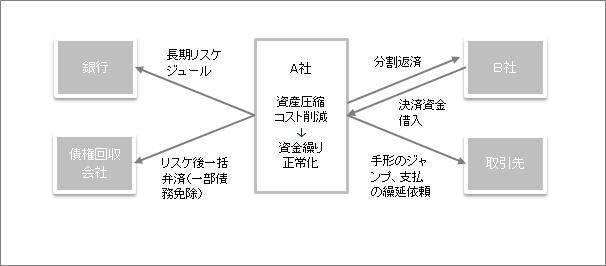 再生スキーム図建設業A