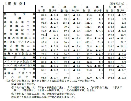 規模別製造工業生産指数