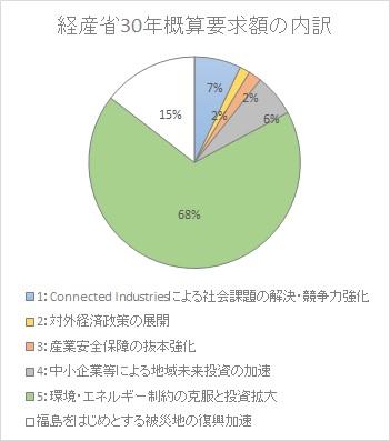 経産省概算要求額の内訳グラフ