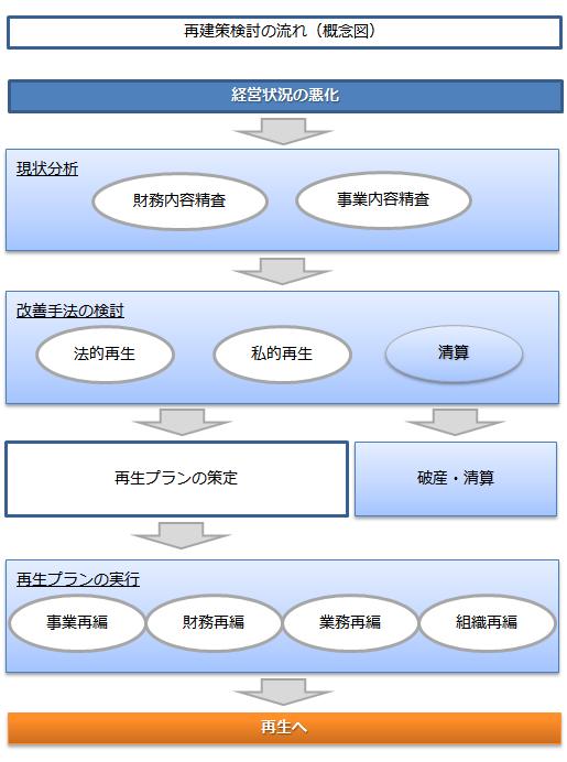 再生計画検討の流れ