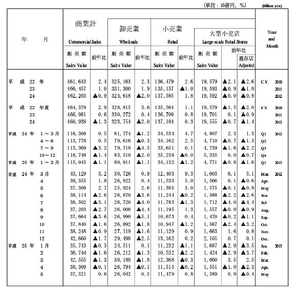商業動態統計201305時系列