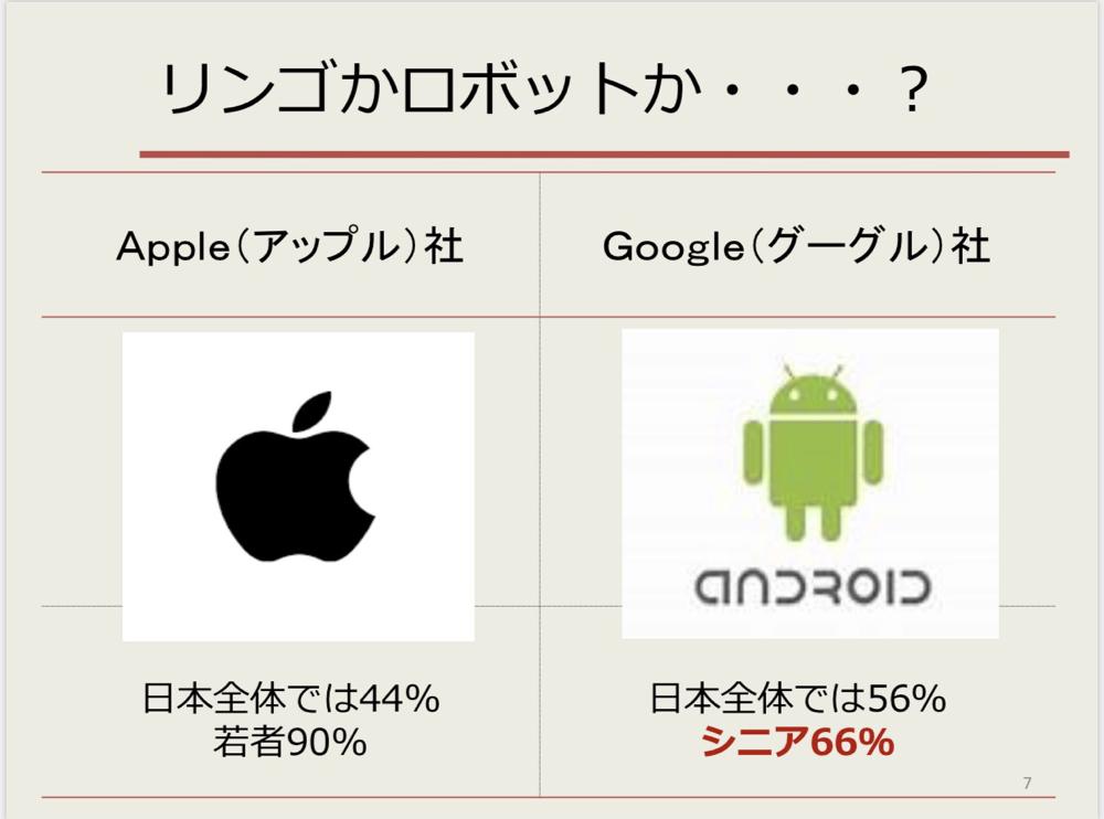 ☆アンドロイドスマホ講座ですがiPhoneについてもお話します。買い替えのことも考慮して。
