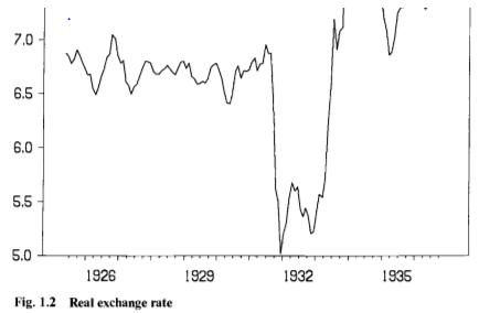 Динамика реального валютного курса фунта стерлингов в 1920—1930-е годы