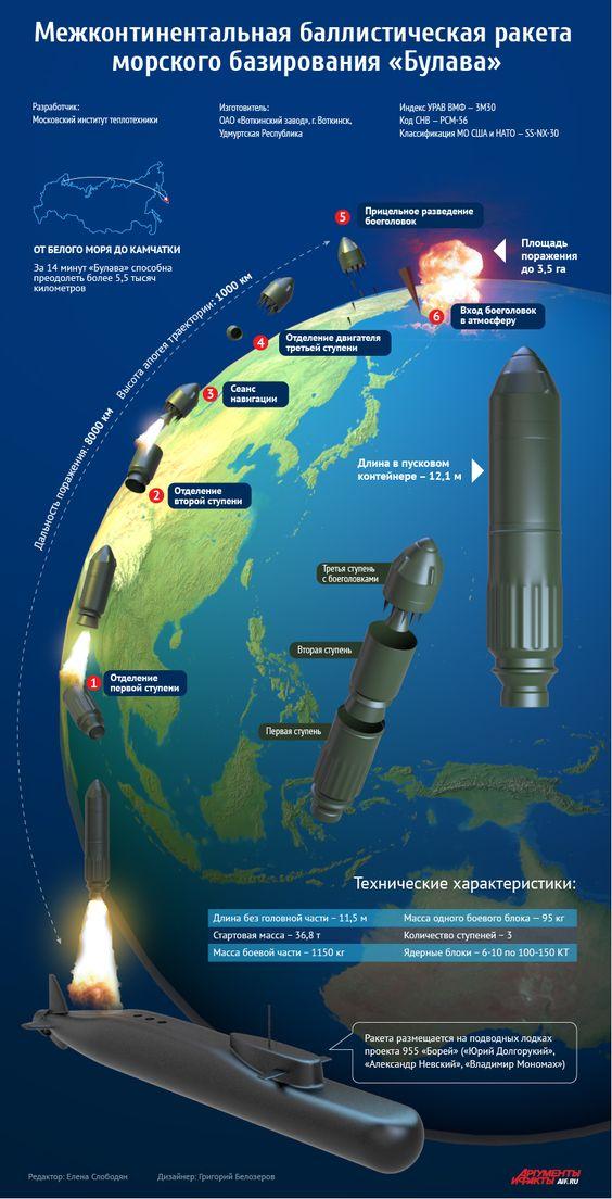 Булава, межконтинентальная баллистическая ракета морского базирования