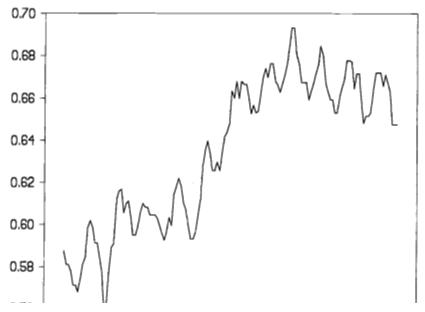 Динамика реальной процентной ставки (за минусом инфляции) в Англии в период кризиса фунта стерлингов