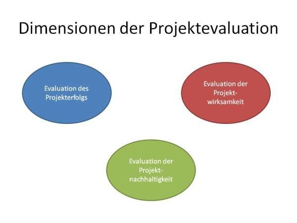 "Dimensionen der Projektevaluation - Projektmanagement - Projekt ""Finanzchecker"" - Dr. Peter Kührt"