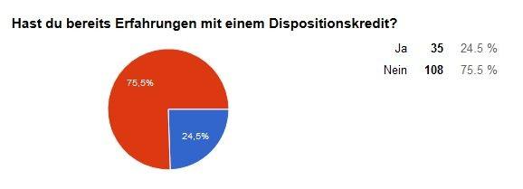 Umfrage unter 143 Berufschülern-Projekt Finanzchecker an der Berufsschule 4 Nürnberg