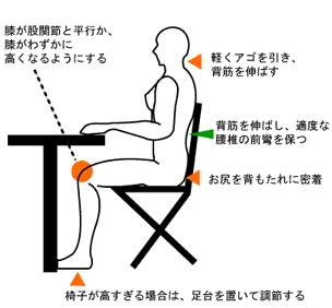 背筋を伸ばして、腰・膝・足首を90度の角度にすると腰に負担の少ない座り方になります。