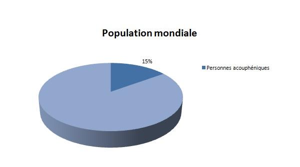 15% de la population mondiale est concernée par les acouphènes