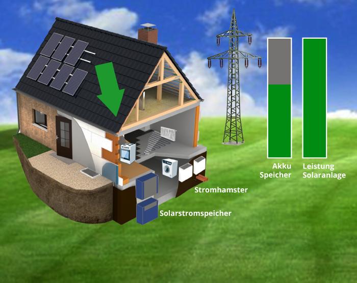12:30 Uhr: Der Akku des Solarstromspeichers beginnt zu laden, da sehr wenig Strom im Haus verbraucht wird. Weitere Solarenergie fließt zum Stromhamster, und wird für Warmwasser verwendet.