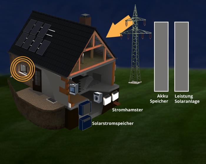 6:00 Uhr: Der Energiebedarf aus dem Akku ist erschöpft. Der Strombedarf wird nun wieder aus dem Netz bezogen.