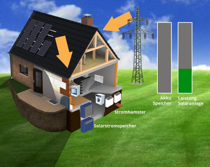 9:00 Uhr: Die PV-Anlage beginnt Solarstrom zu produzieren und versorgt die Verbraucher mit Energie. Zusätzlich benötigter Strom wird vom Energieversorger bezogen.