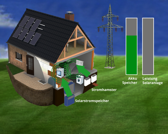 20:30 Uhr: Es dämmert und die Verbraucher im Haus werden mit Speicherenergie versorgt. Für Heizung und Warmwasser sorgt der Stromhamster. Es muss kein Strom bezogen werden und die Familie spart Strom- und Heizkosten!