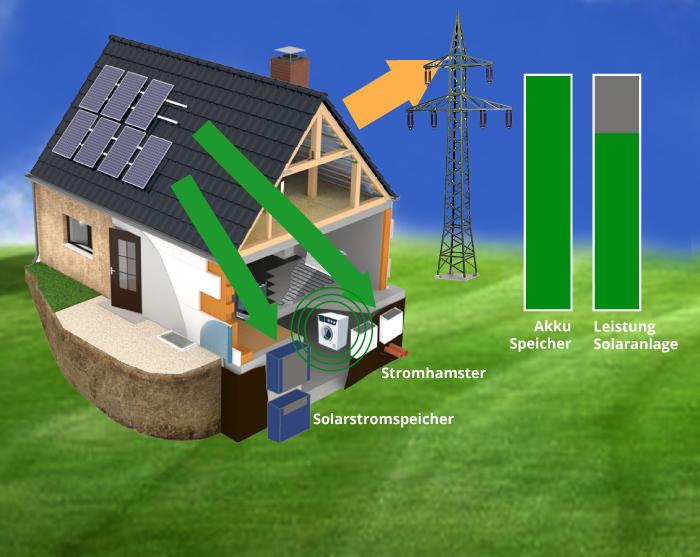 17:00 Uhr: Die Batterie des Solarstromspeichers ist geladen. Da die Sonne noch scheint, produziert die Solaranlage nach wie vor Strom, dieser von den Hausbewohnern verwendet werden kann. Überschüssiger Strom wird an den Energieversorger (EEG) abgegeben.