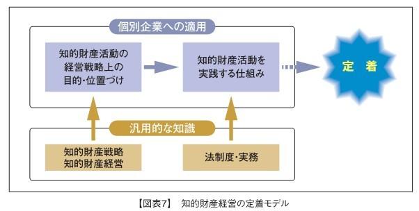 知的財産経営の定着モデル