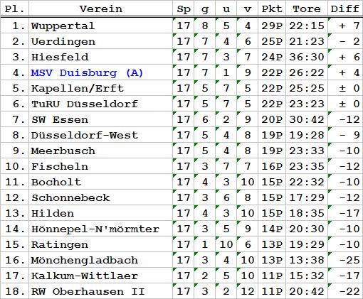 oberliga niederrhein tabelle