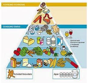 Pirámide alimentaria - www.aorganizarte.com