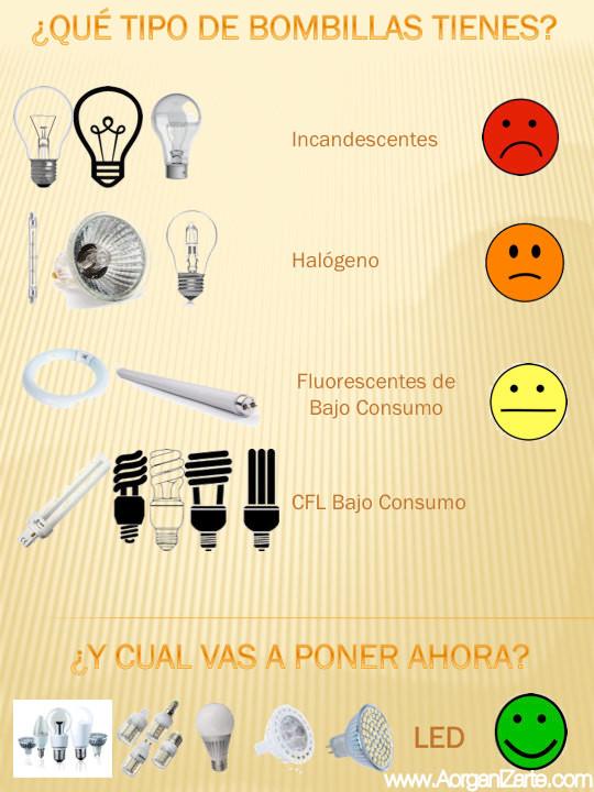 bombillas - incandescentes - fosforescentes - bajo consumo - CFL - LED - Halógenos - www.AorganiZarte.com