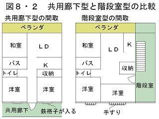 共用廊下型との比較(p426)