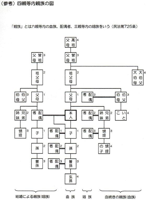 法定後見の申立てができる四親等内の親族の図
