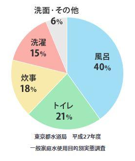 家庭の水道使用比率 トイレ 21%