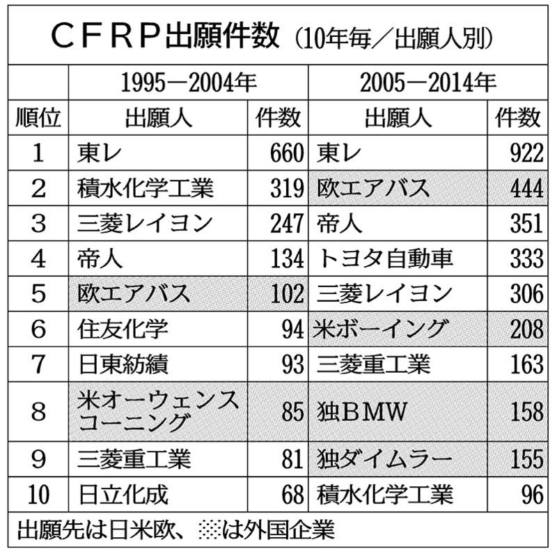 炭素繊維の世界特許申請件数