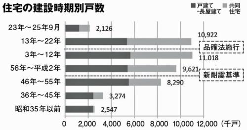 住宅の建設時期別戸数