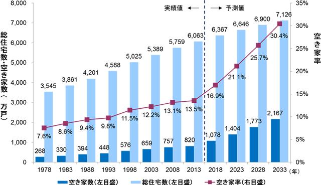 総住宅数と空家数・率の年度推移