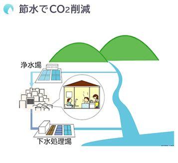 CO2削減 浄水場と下水処理場の電気使用を減らす。