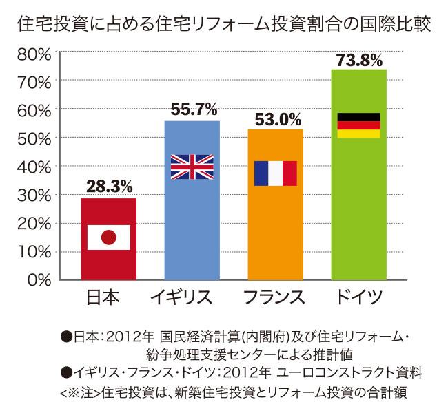 住宅投資に占める住宅リフォーム投資の割合の国際比較