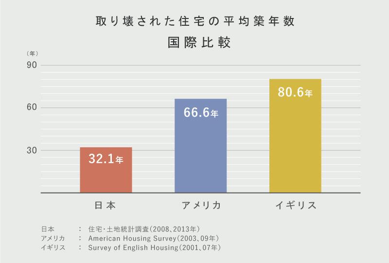 住宅の平均築年数 国際比較
