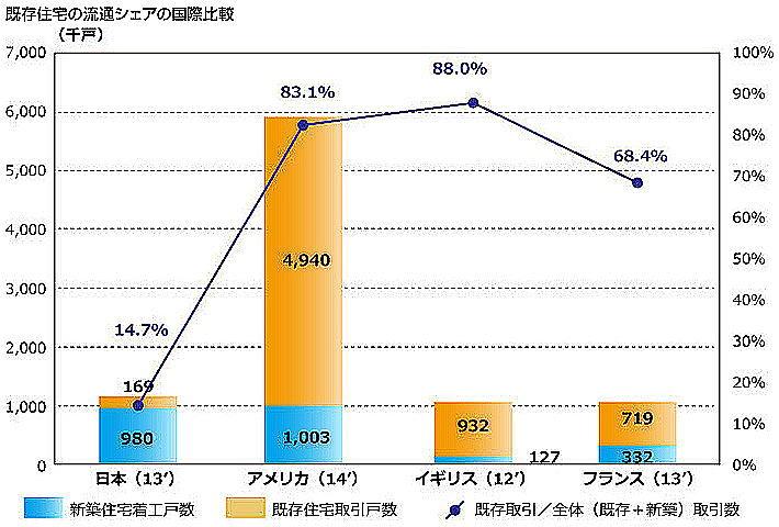 既存住宅の流通シエアの国際比較