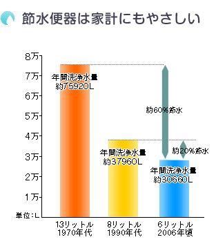 排水量/1回 13→8→6→4ℓ 少なくなっている。