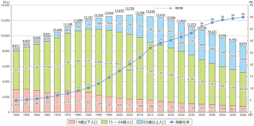 年齢別人口構成 年度推移